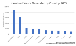 Composting data 2005