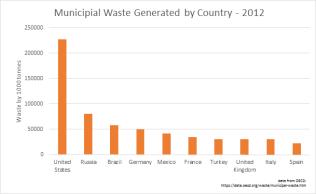 Composting data 2012